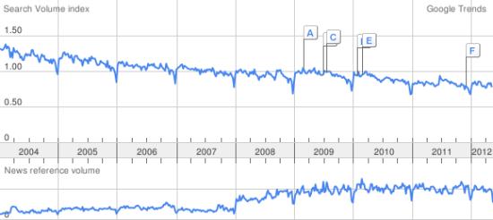 trust - Google Trends
