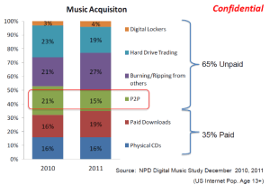 riaa chart illegal music sharing