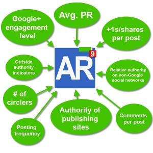 AuthorRank signals image
