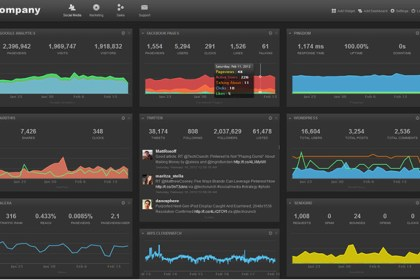 Cyfe business dashboard screenshot.