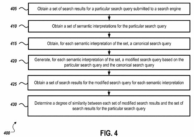 Semantic interpretation of search results.
