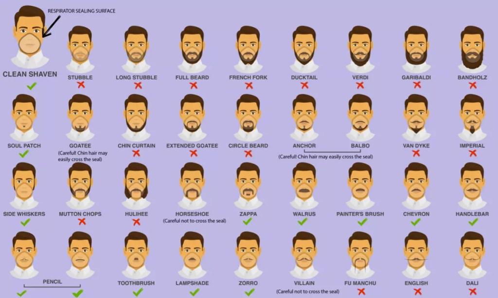 Mascherina, Coronavirus, tagliare la barba, tagliare i baffi
