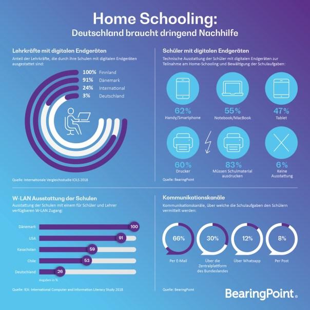Schule wird digital - Home Schooling: Deutschlands Versetzung in eine erfolgreiche Zukunft ist gefährdet. Die aktuelle Schulkrise lässt sich allerdings lösen.