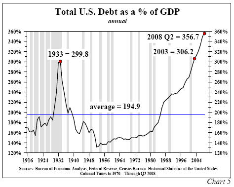 BearishNews: Total US Debt as Percent of GDP
