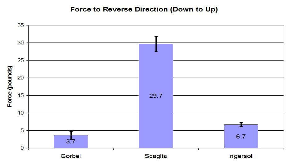 Force to reverse direction - down to up