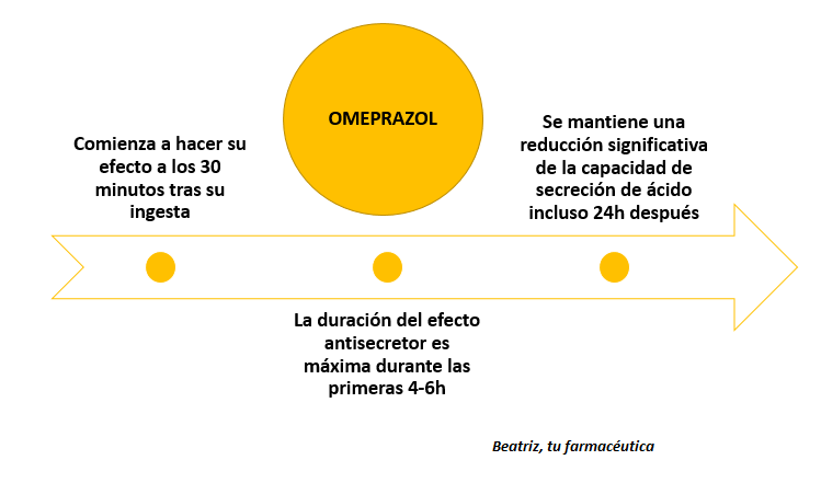 ¿Para qué sirve realmente el Omeprazol?