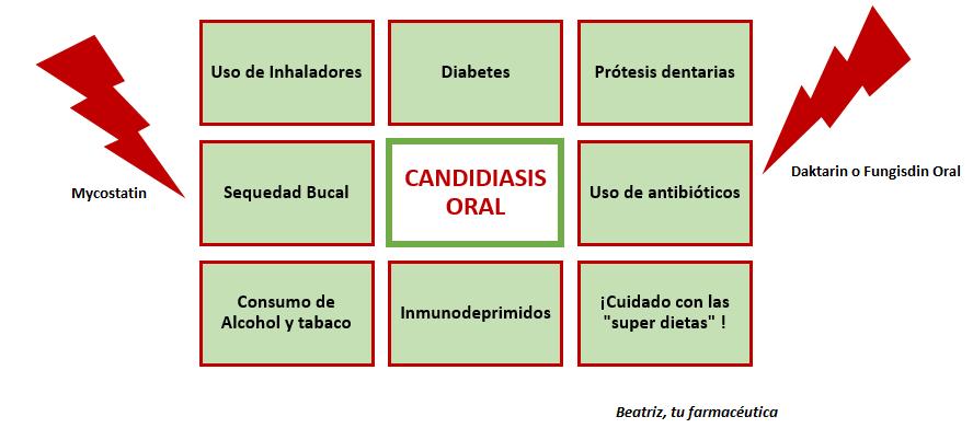 Hongos En La Boca Beatriz Tu Farmaceutica