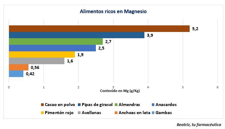 El Magnesio y sus bondades ;)