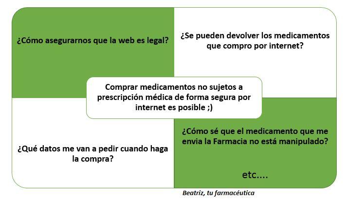 «Dispensación Virtual» o cómo comprar por internet medicamentos no sujetos a prescripción médica de forma segura