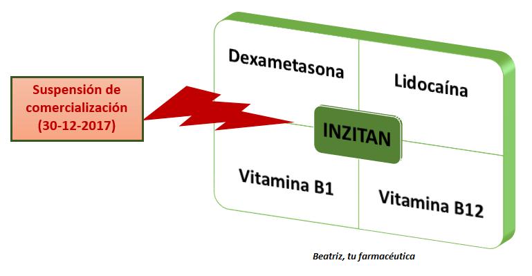 Inyectables para la ciatica