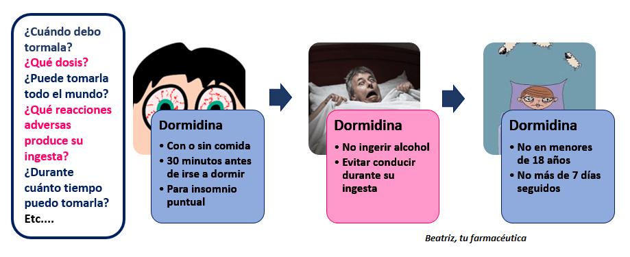 ¿Qué es Dormidina? ¿Durante cuánto tiempo puedo tomarla? ¿Cuándo empieza a hacer efecto?…