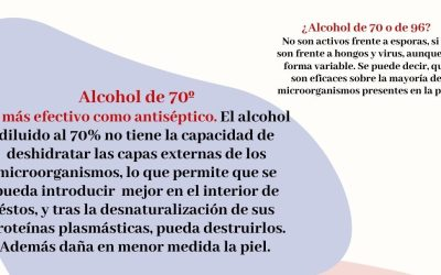¿Alcohol de 70º ó de 96º?