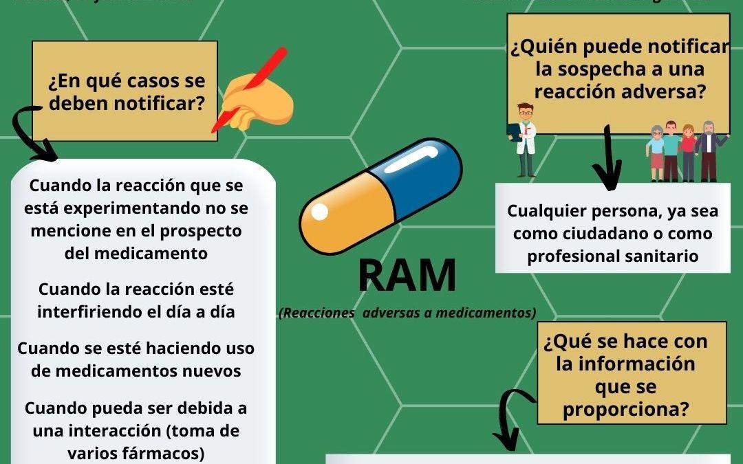 Reacción adversa a un medicamento, ¿cómo se notifica?