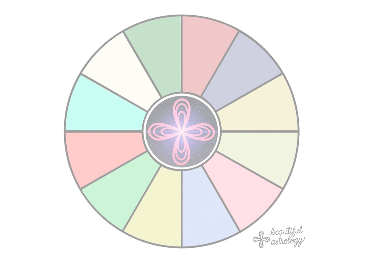 Venus Retrograde Kit By Melanie Gurley For Tracking Your