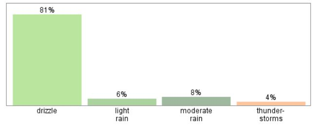 Types of Precipitation throughout the Year ***