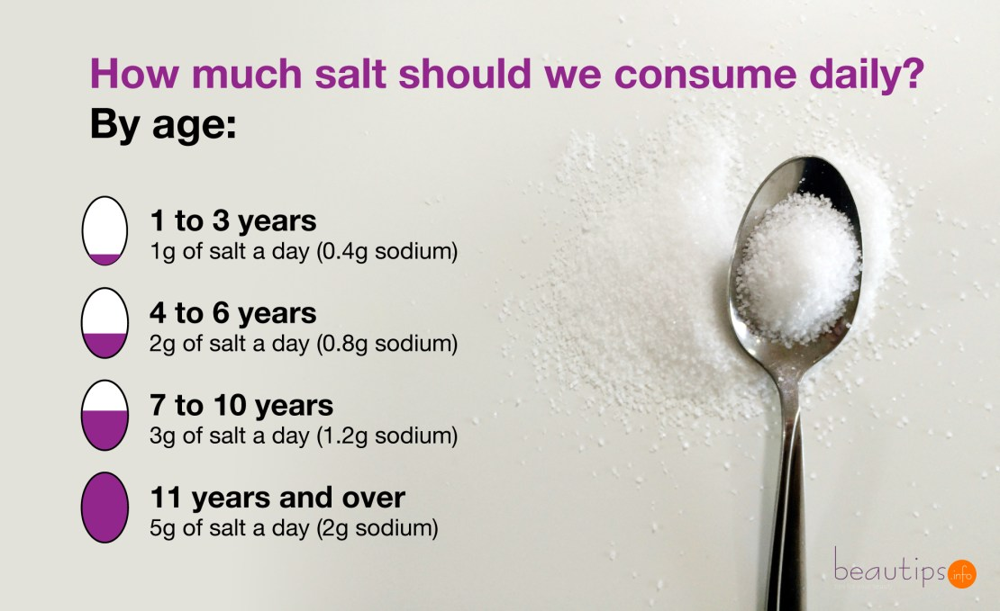 How much salt should we consume daily