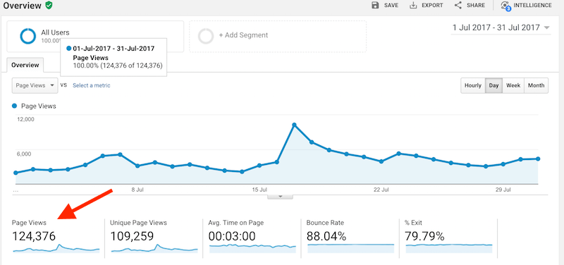 how to write fast so you can grow your blog traffic fast