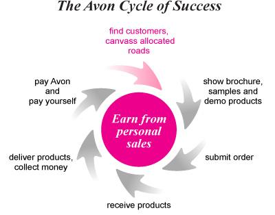 success_cycle