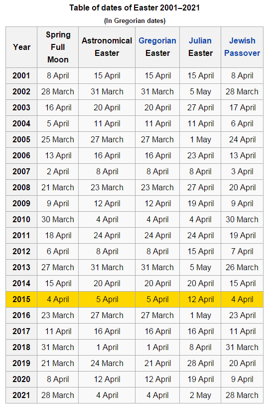 Table of the dates of Easter