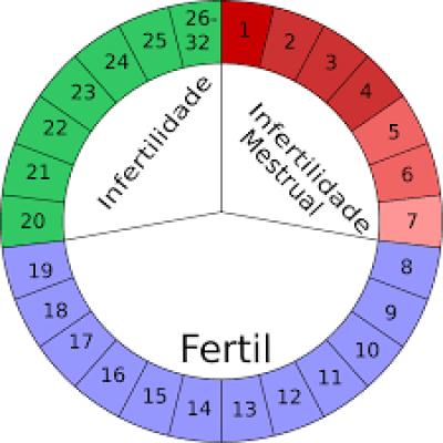 tabelinha do período fértil