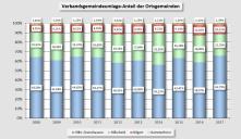 """Die Verteilung der """"Umlagelast"""" auf die Gemeinden"""
