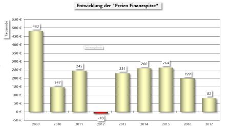 Die Entwicklung der sogenannten freien Finanzspitze im Jahresvergleich