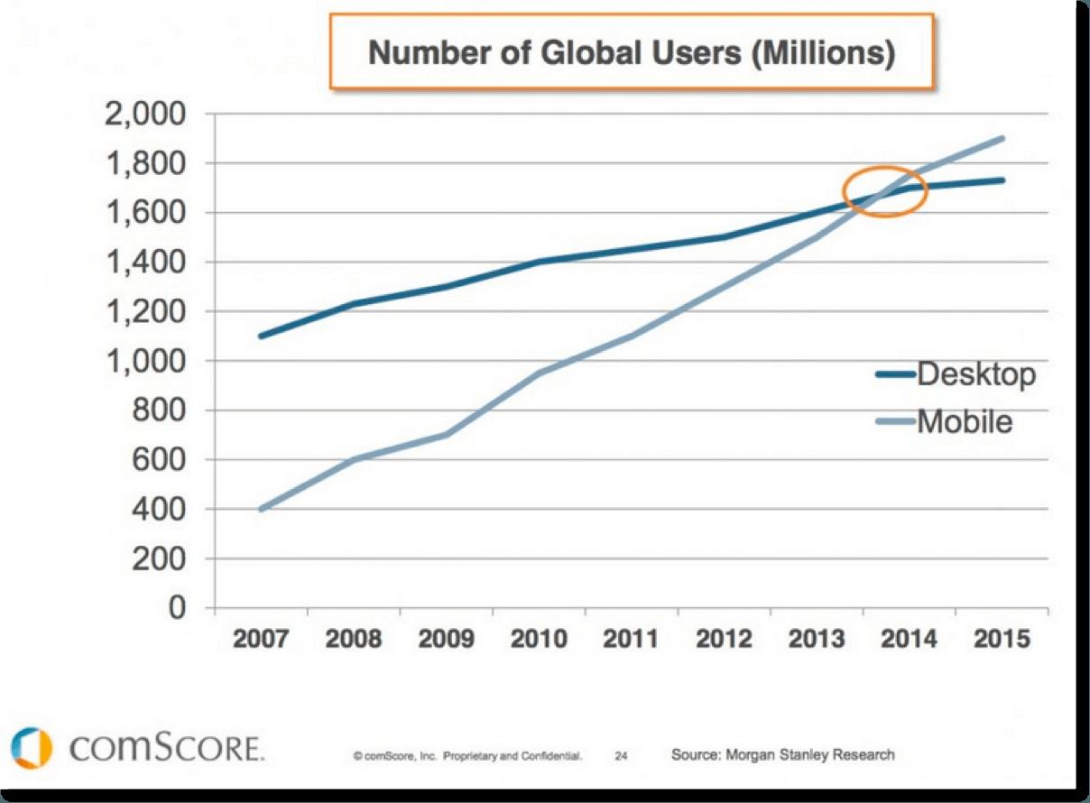 Global Users