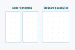 slipt foundation vs standard foundation