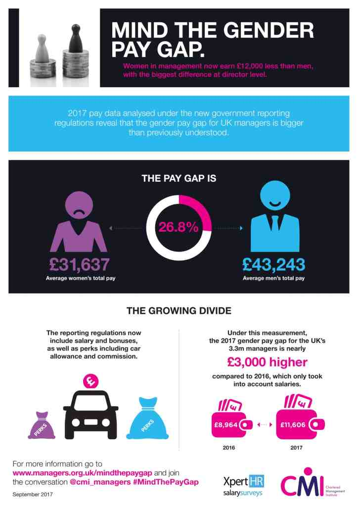 gender pay gap info