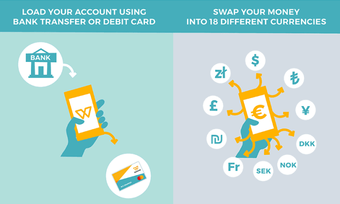 how weswap works