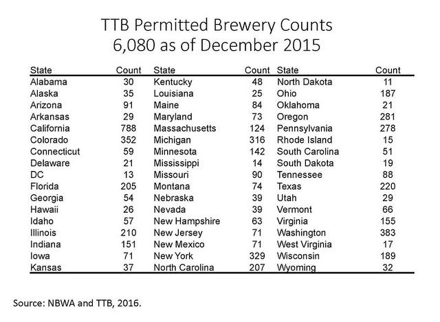 TTB Permits 2015