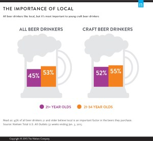 8926-craft-beer-local-chart