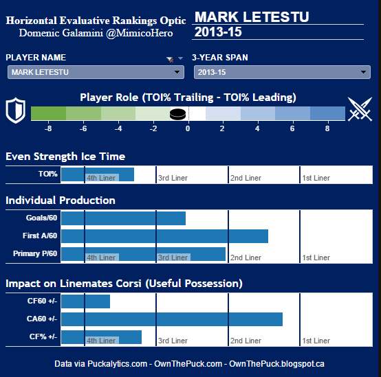 Mark Letestu HERO Chart