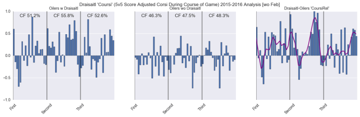 Draisaitl Coursi (Score Adjusted Corsi) 2015-2016 Analysis wo Feb