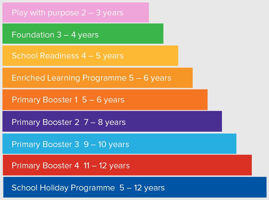 Begin Bright Educational Programmes