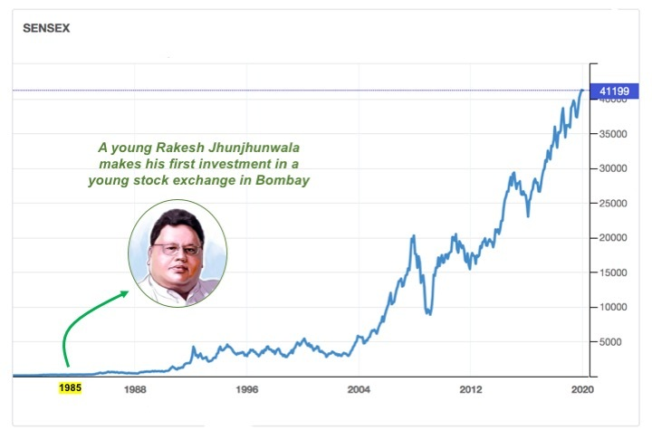 A young Rakesh Jhunjhunwala makes his first investment in a young Bombay Stock Exchange in 1985