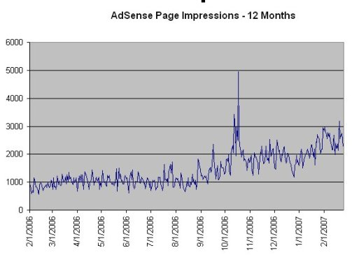 adspageimp12to0207