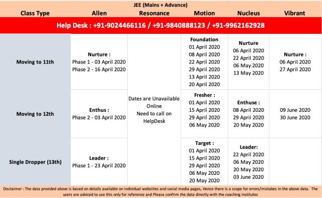 Allen JEE batch Dates 2020
