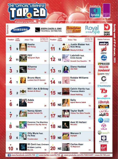 BeirutNightLife.com Brings You the Official Lebanese Top 20 the Week of January 6th, 2013!