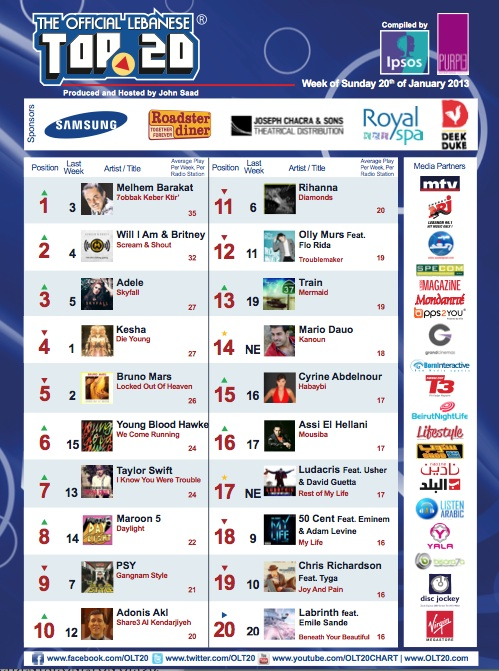 BeirutNightLife.com Brings You the Official Lebanese Top 20 the Week of January 20th, 2013!