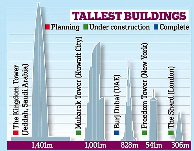 tallest-buildings
