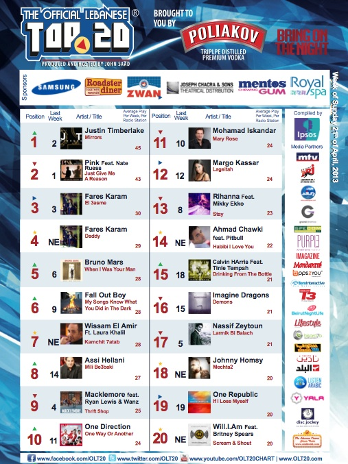 BeirutNightLife.com Brings You the Official Lebanese Top 20 the Week of April 21st, 2013
