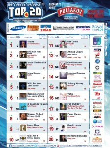BeirutNightLife.com Brings You the Official Lebanese Top 20 the Week of May 5th, 2013