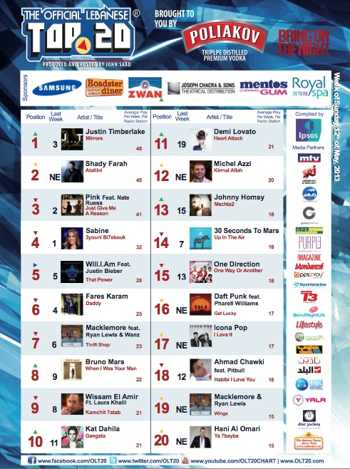 BeirutNightLife.com Brings You the Official Lebanese Top 20 the Week of May 12th, 2013