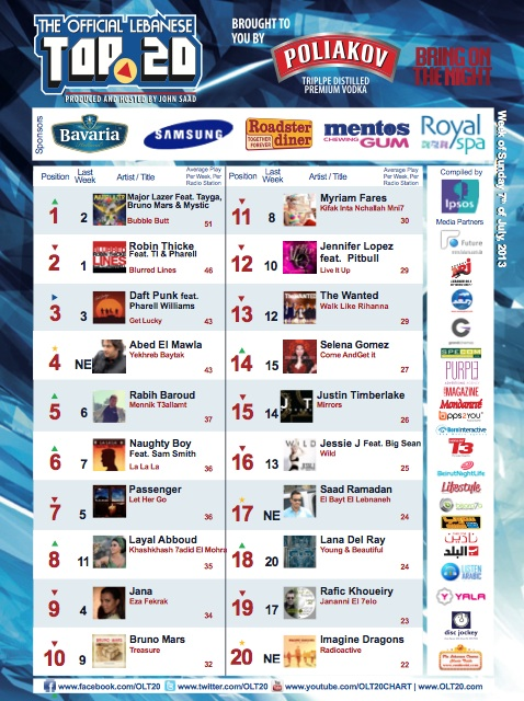 BeirutNightLife.com Brings You the Official Lebanese Top 20 the Week of July 7th, 2013