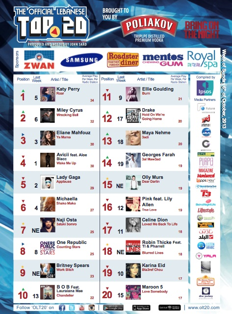 BeirutNightLife.com Brings You the Official Lebanese Top 20 the Week of October 6, 2013