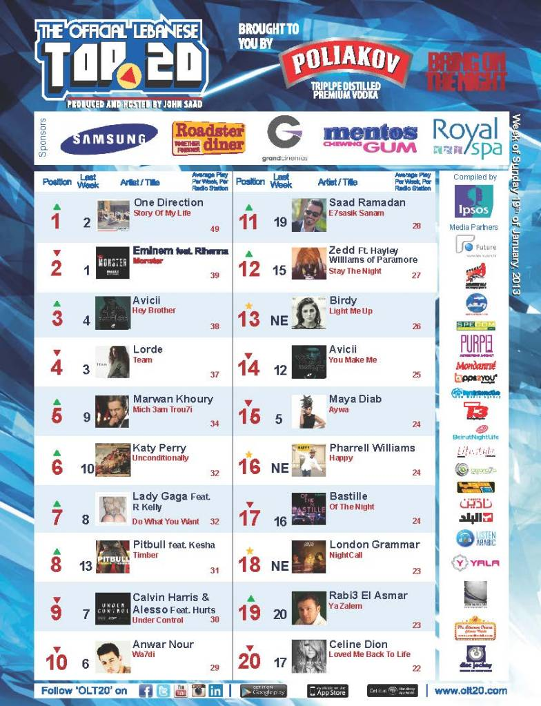 BeirutNightLife.com Brings You the Official Lebanese Top 20 the Week of January 19, 2014