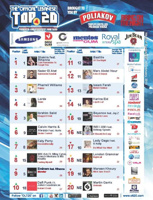 OLT20 - Combined Chart - Week of Sunday February 16th, 2014