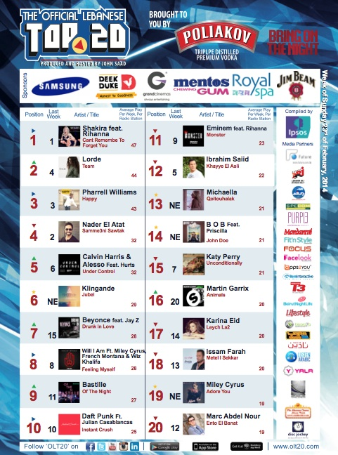 BeirutNightLife.com Brings You the Official Lebanese Top 20 the Week of February 23, 2014