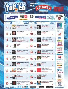 BeirutNightLife.com Brings You the Official Lebanese Top 20 the Week of March 16, 2014